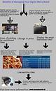 Benefits of Managing Digital menu board