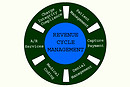 Understanding-Revenue-Cycle-Management_MedConverge