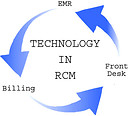 Tech-to-the-rescue-revenue-cycle-management_MedConverge-348x310