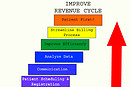 Steps-to-Improve-Healthcare-Revenue-Cycle_MedConverge
